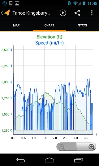 My Tracks chart of vertical elevation changes during hike