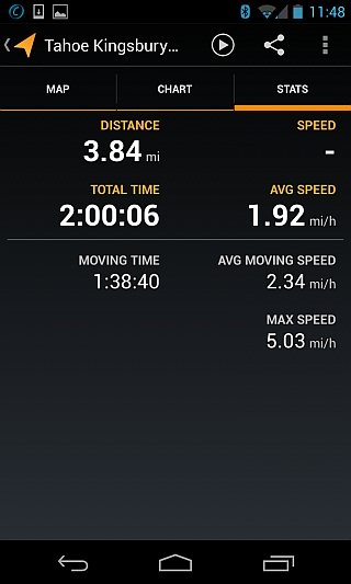 My Tracks statistics screenshot with speed and total miles travelled